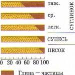 Соотношение глины и песка в почвах различного механического состава